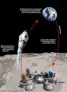 mining Helium 3 from the Moon